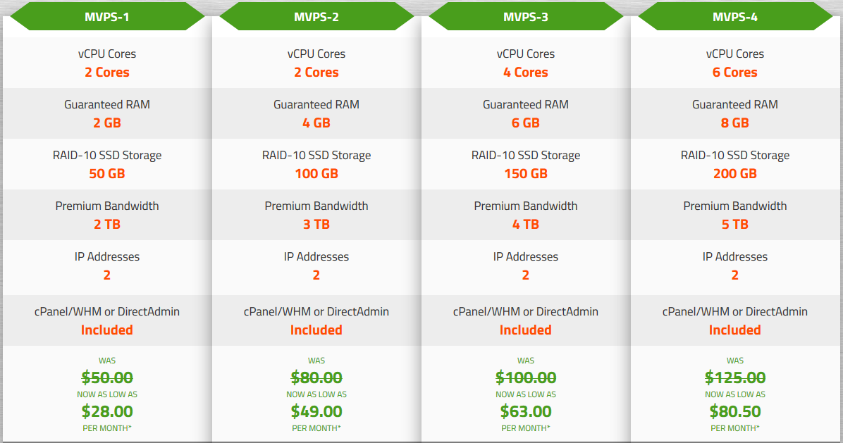 KnownHost Managed SSD VPS Hosting