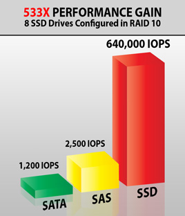 Compare IOPS Performance